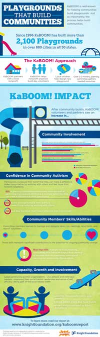 Information graphic for Knight Foundation by Lemon.ly