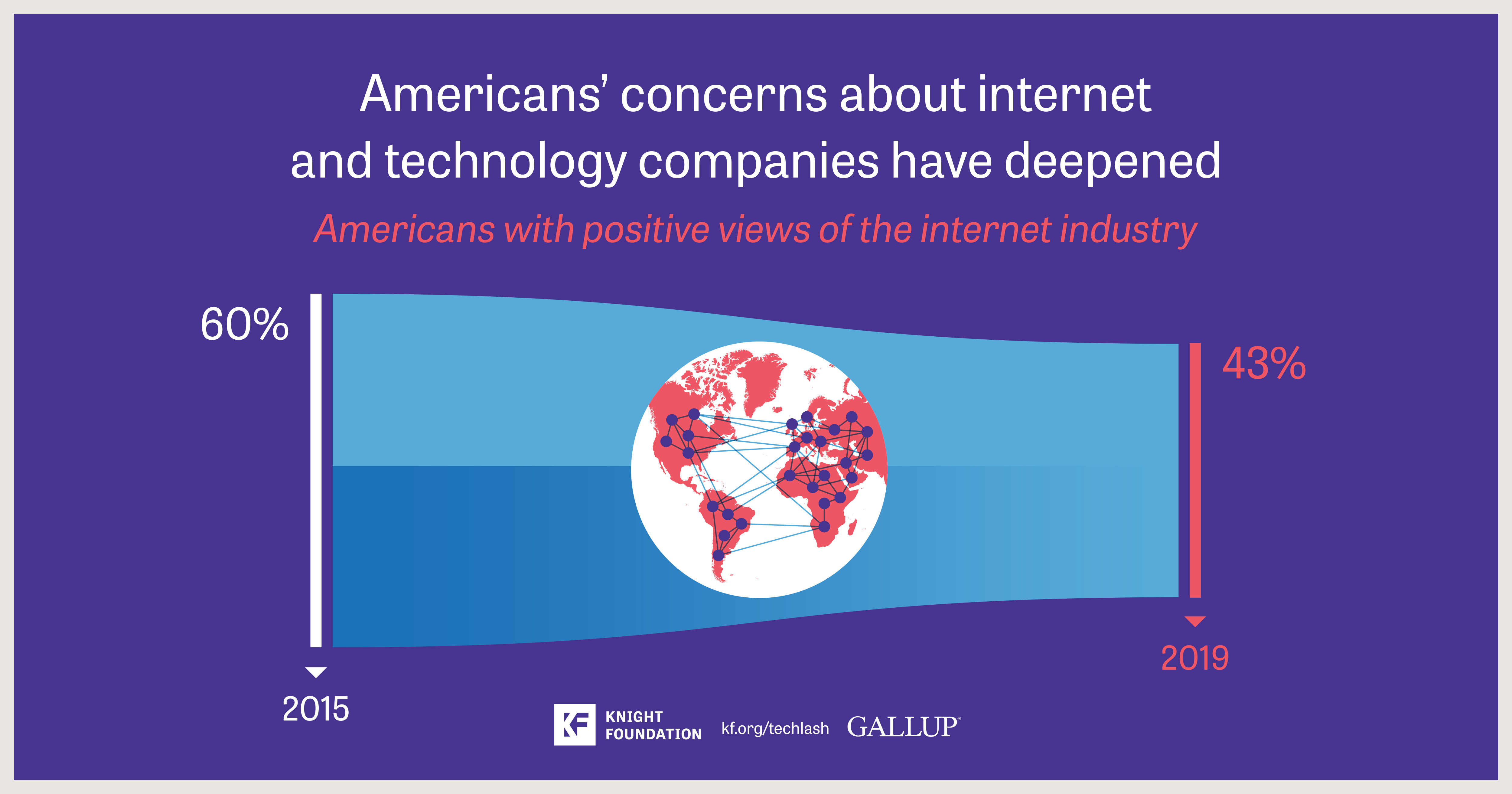 The future of tech policy: American views